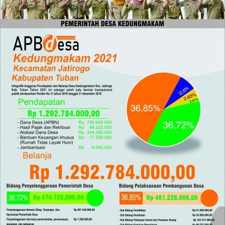 Album : Anggaran Pendapatan dan Belanja Desa T.a 2021
